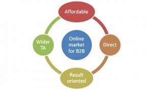 Online & Affordable Lead Generation Avenues For B2B Companies In India
